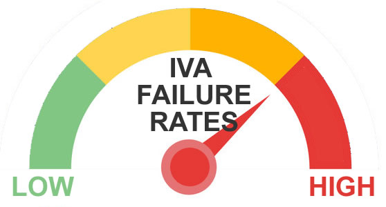 Graphic showing that the IVA failure rate is now up to high